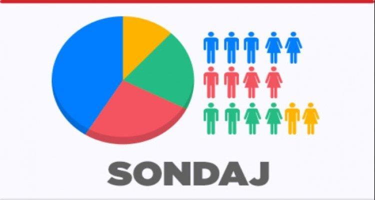 AUR urcă în sondaje pe fondul pandemiei de Covid-19 și ajunge a treia forță politică din România