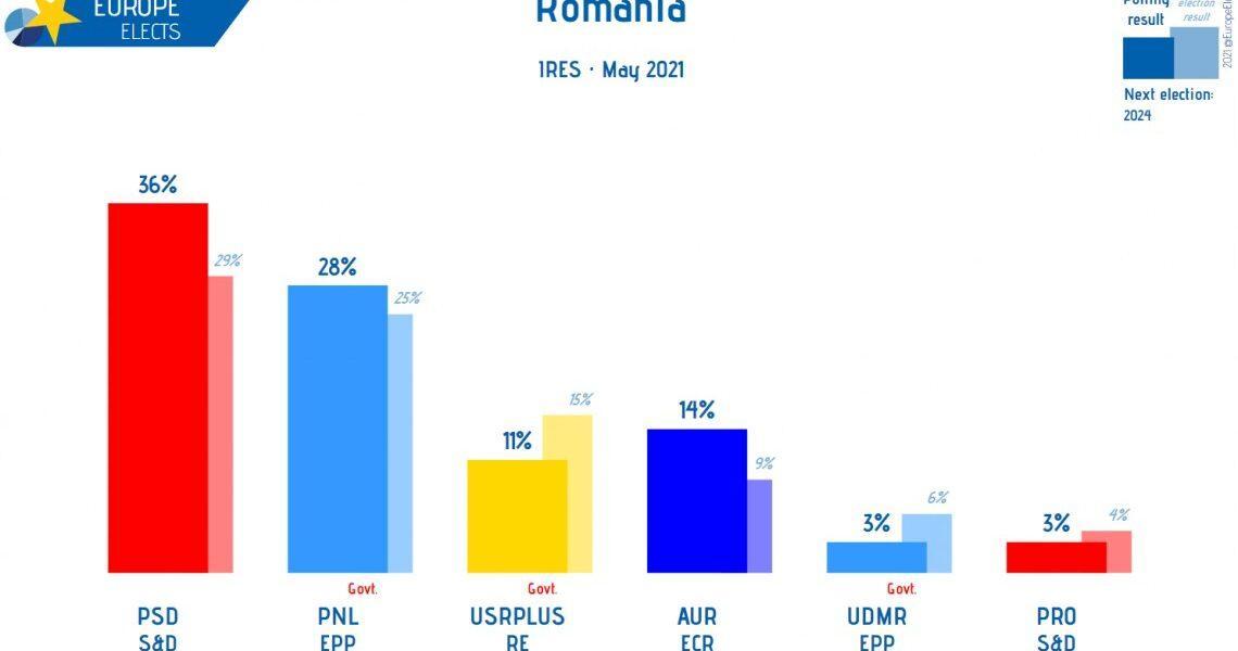 Sondaj IRES: PSD 36%, PNL 28%, AUR 16%, USR-PLUS 11%. În 2014, Dâncu a dat eroare de 20%!