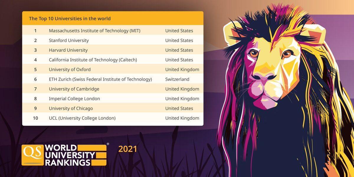 Top cele mai bune universităţi din lume în 2021. România, fără nicio universitate în Top 1000